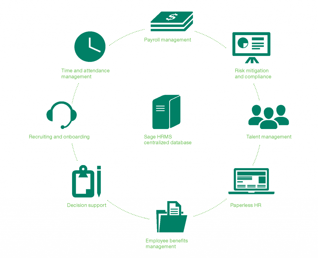 About Sage HRMS Human Resources and Payroll